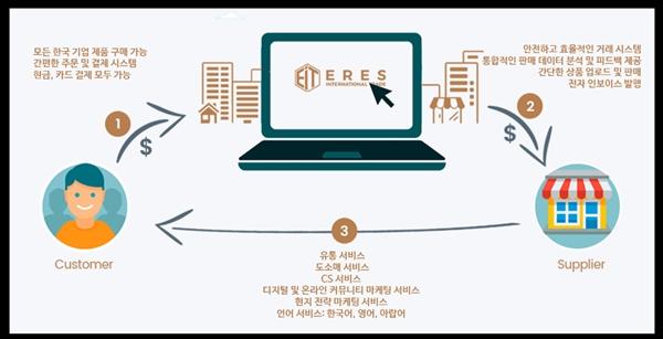 ERES 로고 및 사업 프로세스 ⓒ 에레스 인터내셔널 트레이드